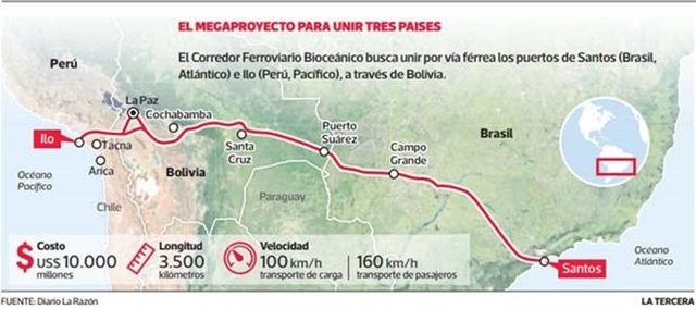 ÚLTIMAS NOTICIAS - Proyecto 'Corredor Ferroviario Bioceánico Central'