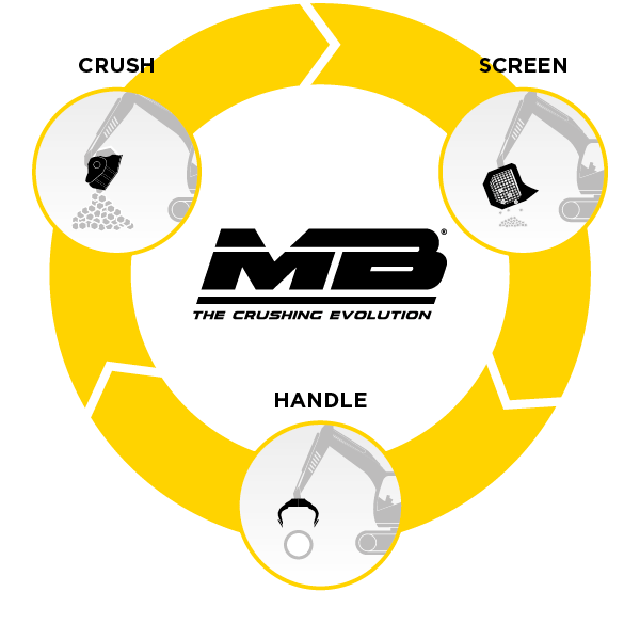 News - MB Crusher: the environmental future