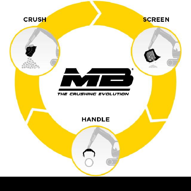 MB Crusher: il futuro del riciclaggio